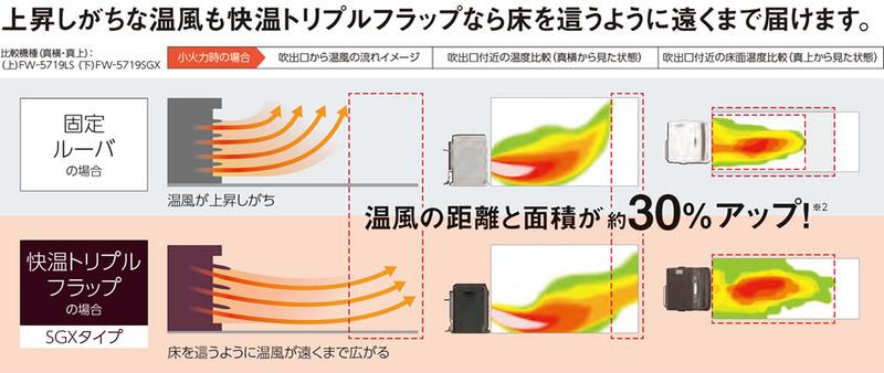 床面温度30℃以上のエリア面積をアップ