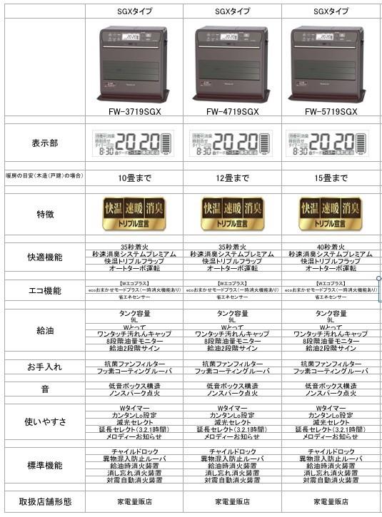 「SGXタイプ」3機種の違いは、適応畳数や本体サイズなどで、機能は同じ