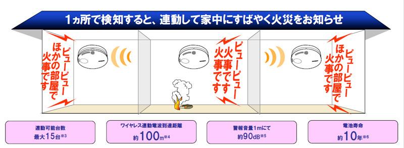 無線連動型の連動イメージ