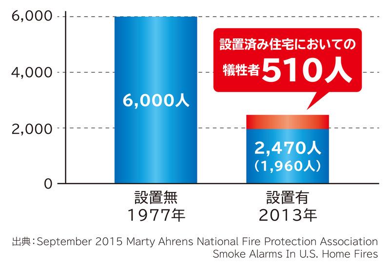 全米防火協会の2015年の調査では、住宅火災死亡者のうち、約20%の住宅には火災警報器が設置してあったという