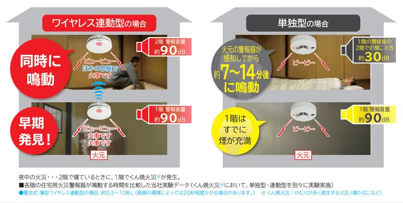 パナソニックが行なった実験では、1階の火災時に2階の単独型の警報機が鳴るのは7分後だという