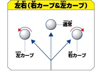 右カーブ、左カーブの練習も可能