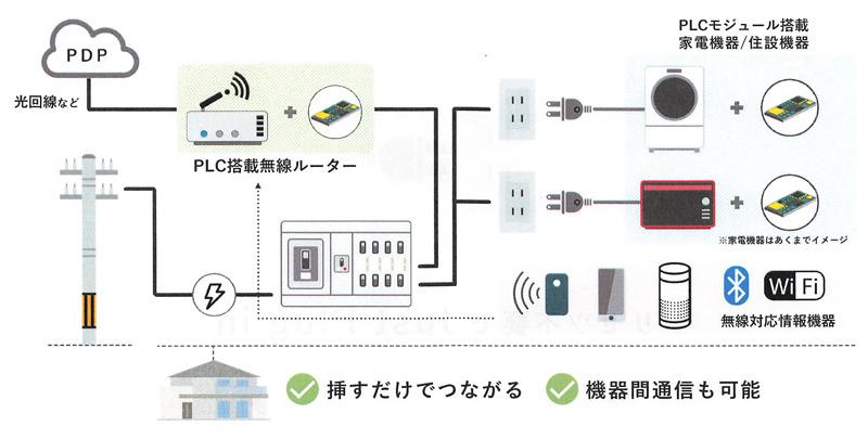 PLCの仕組み。ケーブルを敷設することなく、家のコンセントに差し込むだけでネットワークが構築できる