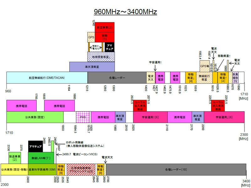 左下がWi-Fi 2.4GHz帯の周波数、中段のピンク色がスマホに割り当てられら周波数(出典:総務省 電波利用のホームページ 使用状況の詳細 ※平成31年3月1日現在)
