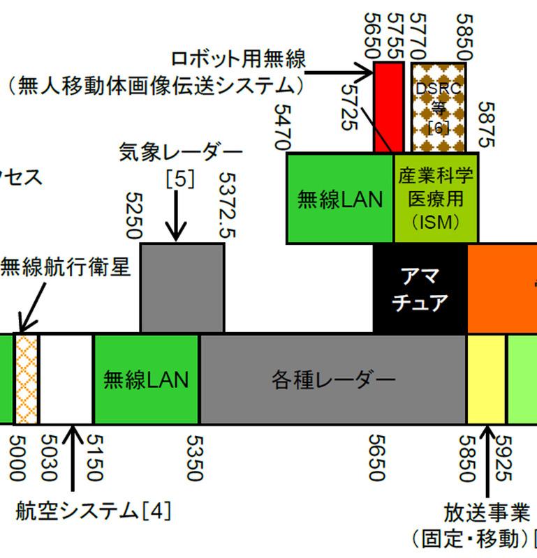 こちらは4段被りの混雑帯。左の無線LANは下の周波数は航空システムで、気象レーダーと被っている。上の無線LANは各種レーダーのほか、上空回りの無線通信に囲まれいるため、装置の検定で電波が上に飛ばないかも確認されている(出典:総務省 電波利用のホームページ 使用状況の詳細(平成31年3月1日現在))