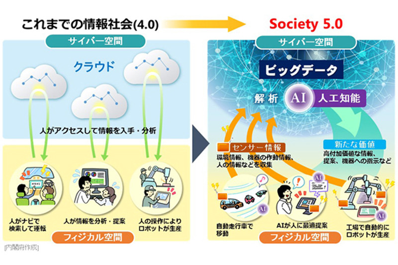 Society 4.0からSociety 5.0へのシフト(出典:内閣府 科学技術政策)