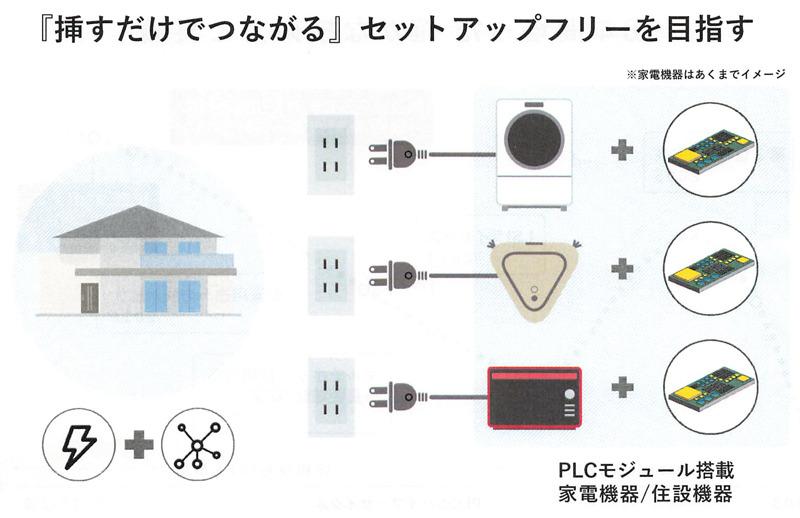 セットアップフリー。コンセントに差し込むだけで、家電がネットワークとつながる便利さ(出典:PLC技術説明会の資料より)