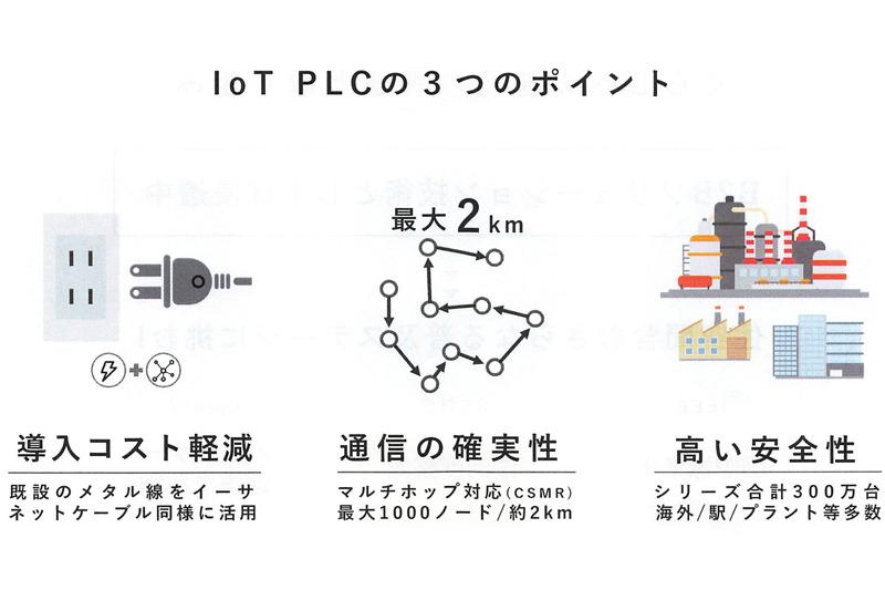 すでに300万台のIoT PLCが海外や駅、プラントなどに導入されており、高い安全性を検証できているという(出典:PLC技術説明会の資料より)