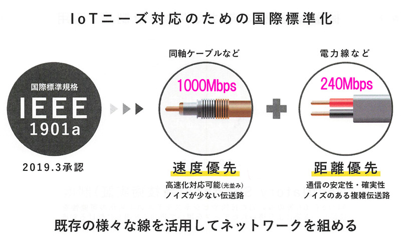 電力線では長距離通信、アンテナ線では速度優先の通信を可能にする。工場やビルなどではアンテナ線相当のケーブルがすでに敷設されていることが多いという(出典:PLC技術説明会の資料より)