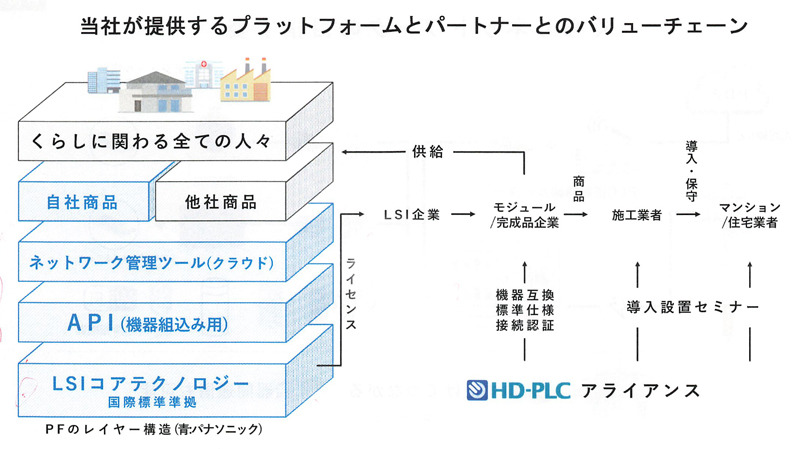 「LSIコアテクノロジー」書かれた最下層が国際標準として認定。OSI参照モデルだと、物理層とデータリンク層となる(出典:PLC技術説明会の資料より)