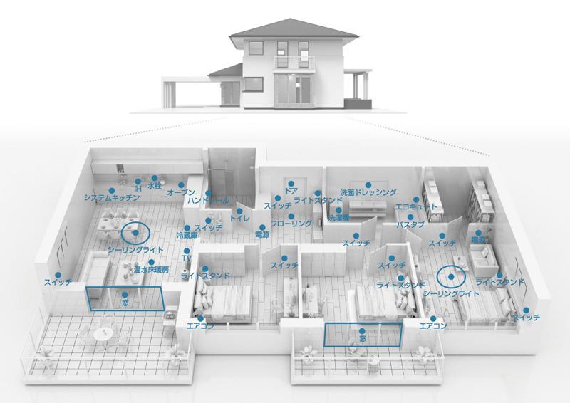 住宅のあらゆるデバイスをIoT PLCで接続し、AIをベースにデバイス同士が連携して動作。さらに家族に提案などする住宅の未来図。パナソニックが提唱するHomeX(出典:HomeXのホームページ)