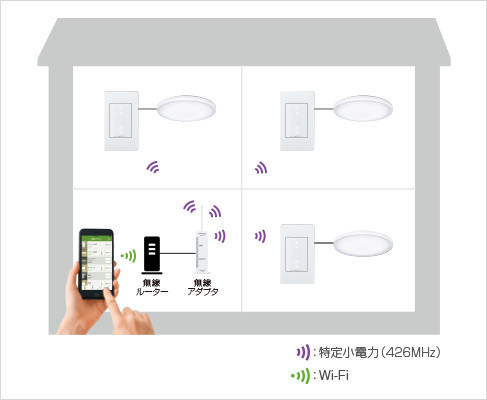 スマートフォンなどで、個別に照明のON/OFF、調光ができる