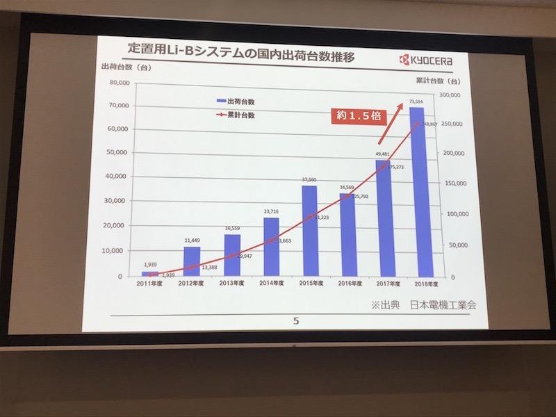 リチウムイオン蓄電池の国内出荷台数の推移