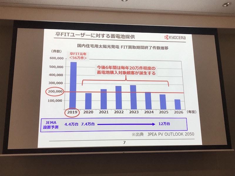 FIT買取期間終了の件数の推移