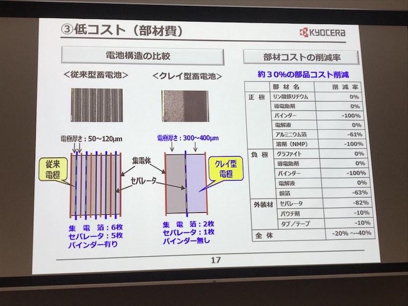 蓄電池の構造比較と低コスト化