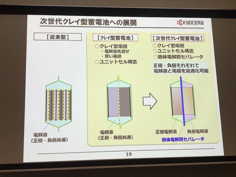 次世代クレイ型蓄電池の展開