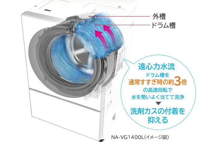 すすぎ前の「自動槽洗浄」は、すすぎ行程で給水後、キレイな水を約2L追加して槽洗浄する。ドラム槽を通常すすぎ時の約3倍の高速で回転させ、強い水流でドラム槽の外側や外槽の内側などを勢いよく洗浄する