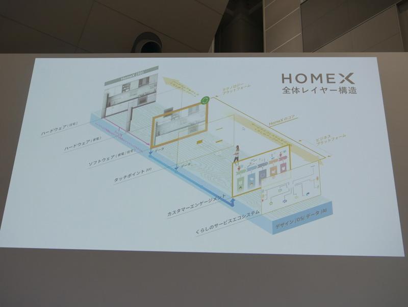 HomeXの全体レイヤー構造