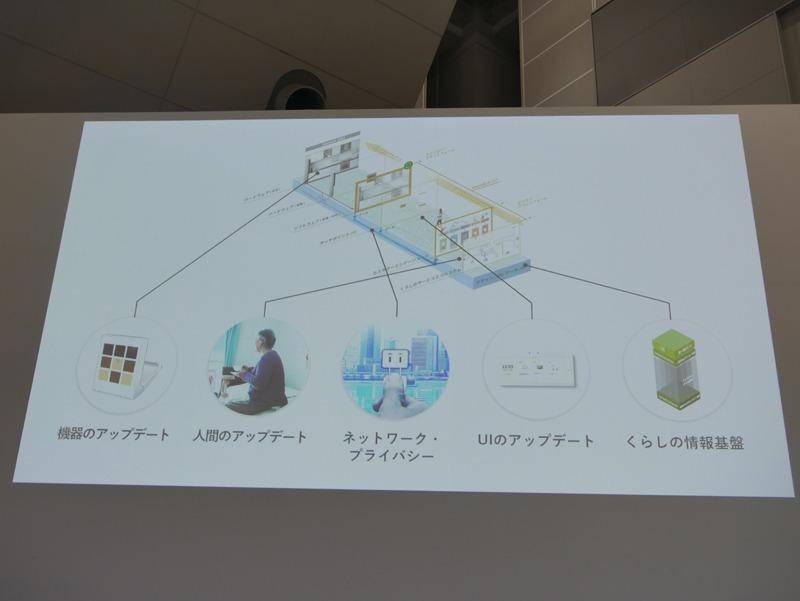 機器やコンテンツをアップデートすることで、人間もアップデートさせるというコンセプトだ