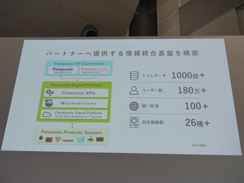 社内プラットフォームをベースに協業パートナーにも提供する統合情報プラットフォームに発展させた「Panasonic Digital Platform」