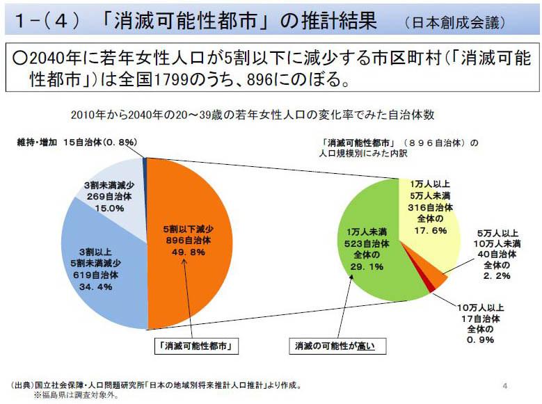 """2040年には1799のうち896の市区町村がが消滅の可能性ありとされている(<a href="""" http://www.ipss.go.jp/pp-shicyoson/j/shicyoson18/t-page.asp """" class=""""n"""" target=""""_blank"""">出典:国立社会保障・人口問題研究所「日本の地域別将来推計人口推計」</a>)"""