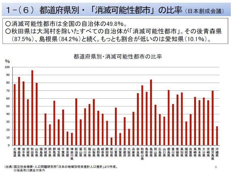 福島県のみ0になっているが、これは原発事故による人口流出や立ち入り禁止などにより正確な統計が取れないとして、調査対象外になっている
