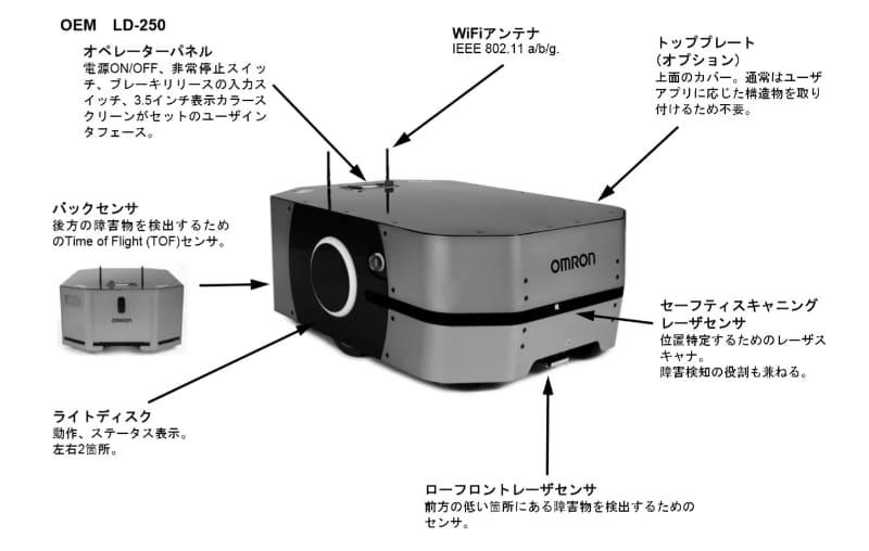 位置特定するためのレーザースキャナや、障害物を検出するためのセンサーを複数搭載