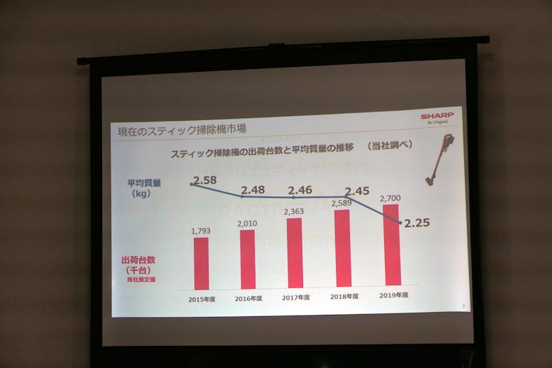 スティック掃除機市場では、平均質量が軽くなっている