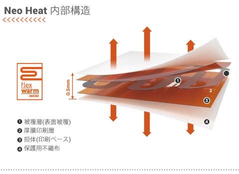 発熱体の厚膜印刷層を被膜層で覆うことで水濡れに強くし、感電を防止する