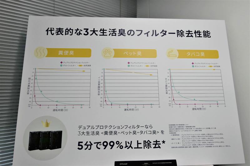 従来機種でも30分ほどたてばニオイは取り除けていたが、新製品の場合は約5分で99%以上ニオイを除去している