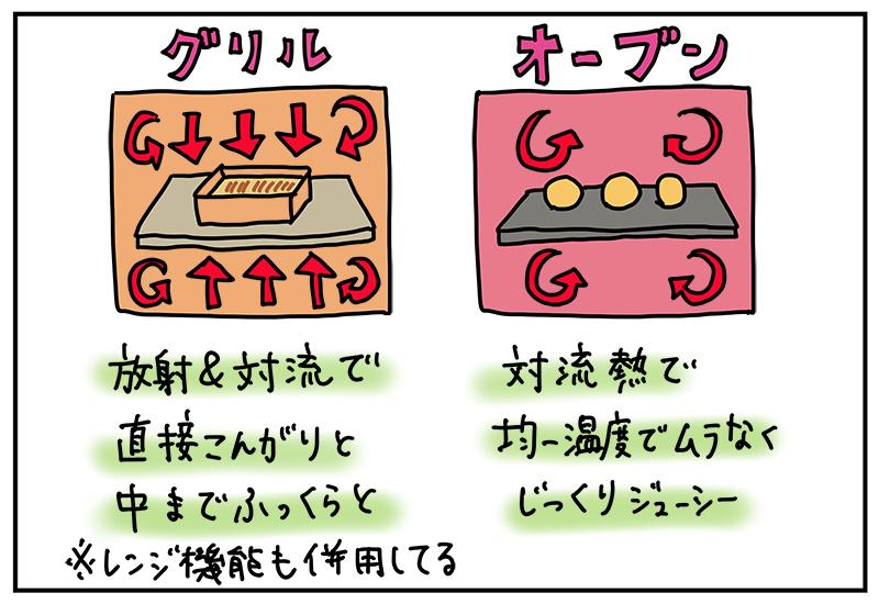 混乱しがちなグリルとオーブンの違い