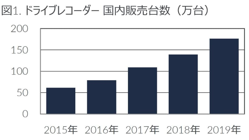2015年から2019年の、国内販売台数の推移
