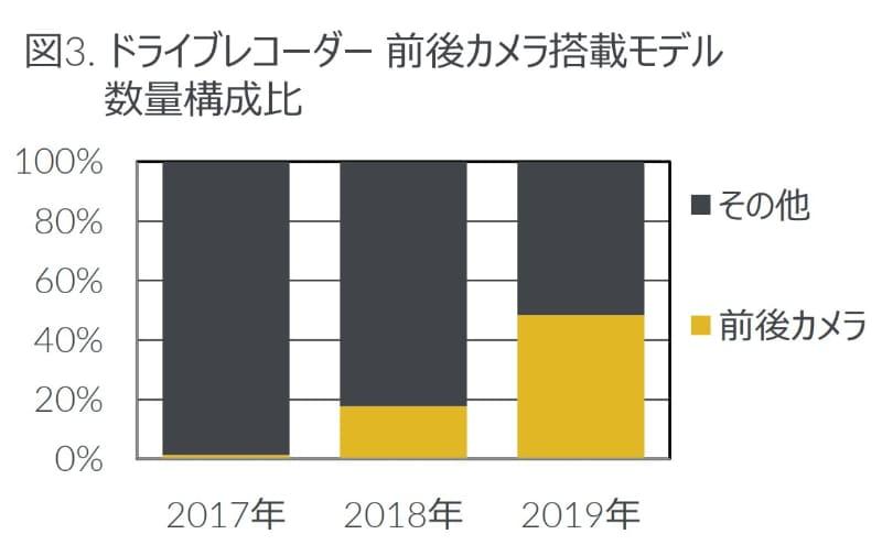 前後カメラ搭載モデルの年別数量構成比