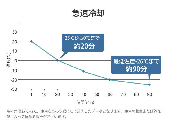 約20分で25℃から0℃へ、約90分で-26℃まで冷却できる