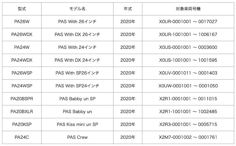 対象商品、および型番、車両号機(3月25日機種追加)