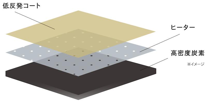3層の独自のプレート「カーボンレイヤープレート」を採用