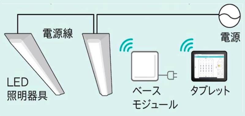 無線制御システム「LiCONEX(ライコネックス) 3.0」に対応する