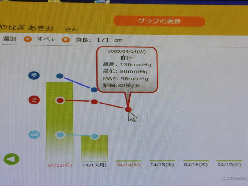 アプリケーション「めた簿」を使えば、各機器から転送されたデータを自動でまとめられる。グラフ表示も可能