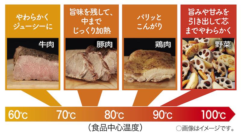 食材に合わせた温度と時間を自動設定してくれる