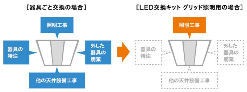 既設の蛍光灯器具本体と反射板を利用できるなどのため、LED化への初期コストを削減できるとする