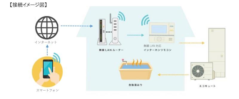 アプリと機器の接続イメージ