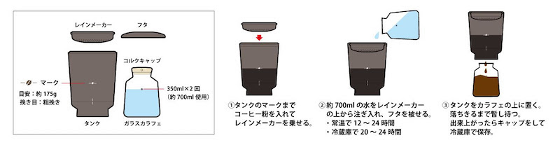 本体タンクの豆マークまでコーヒー豆を入れ、レインメーカーの上から水を注ぎ入れてフタをかぶせる。常温で12~24時間、冷蔵庫内なら20~24時間浸す