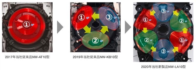新製品の「炎舞炊き NW-LA型」では、さらに底ヒーターを6つとし、対角線上にある2つのIHヒーターを同時加熱させることで、さらに激しい対流を起こすという