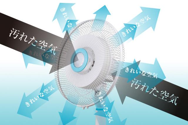 扇風機の回転する遠心力を利用して前方と後方から効率的に空気を吸い込み、フィルター側面からクリーンな空気を排出する