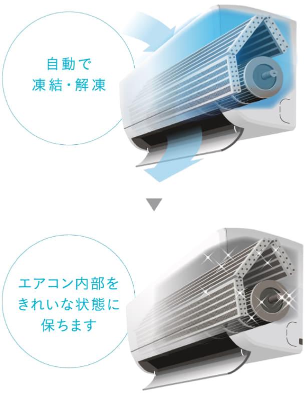 室内熱交換器を凍結・解凍し、清潔に保つ
