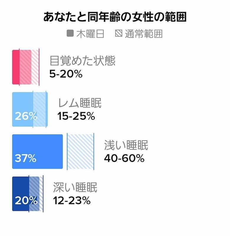 同年齢/同性の平均も表示され、比較できる
