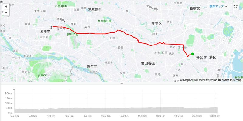 今回走ったルート。コースが微妙に違ったりとか、体調・天候なども違うので単純比較はできませんが、20km/hという平均速度はかなり驚きでした
