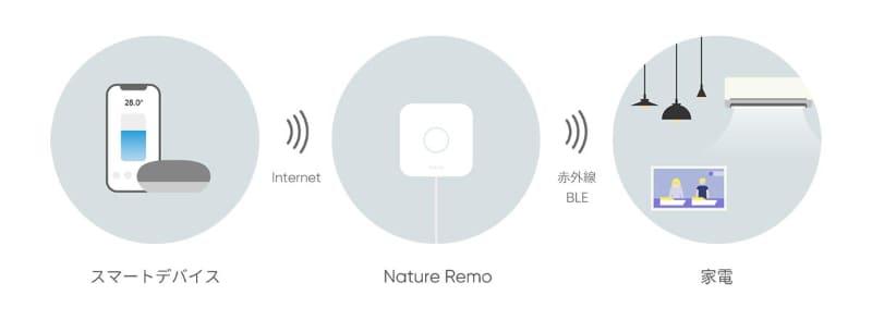 赤外線リモコンで操作する家電と連携