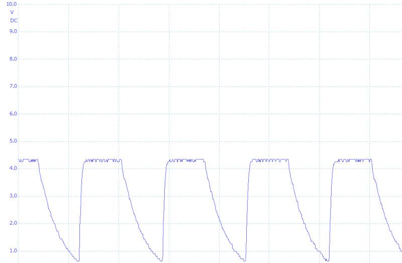 弱モードは4.5V程度の電圧が、毎秒3万回程度かかる