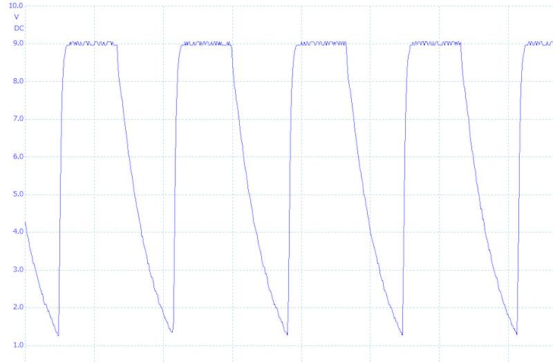 弱モードは9V程度の電圧が、毎秒2.5万回程度かかる